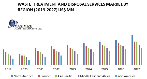 Waste Treatment and Disposal Services Market