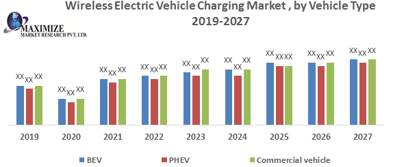 Wireless Electric Vehicle Charging Market