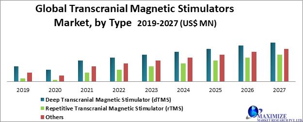 Global Transcranial Magnetic Stimulators Market