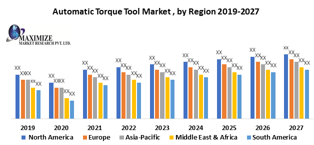 Automatic Torque Tool Market