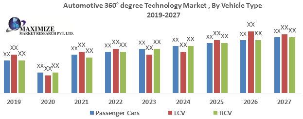 Automotive 360° Degree Technology Market