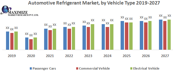Automotive Refrigerant Market