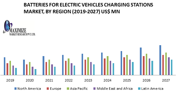 Batteries for Electric Vehicles Charging Stations Market- Industry Analysis and forecast 2019-2027 1