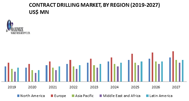 Contract Drilling Market