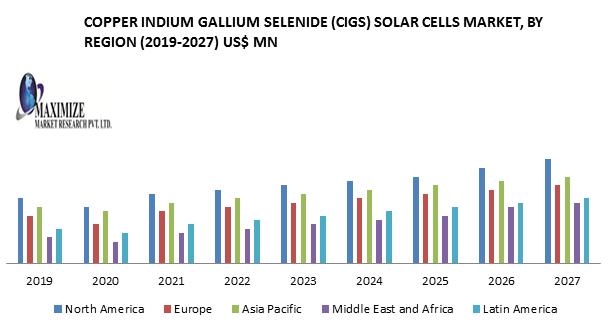 Copper Indium Gallium Selenide (CIGS) Solar Cells Market