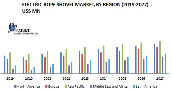 Electric Rope Shovel Market