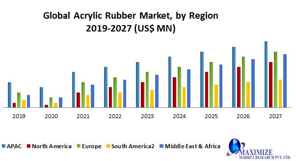 Global Acrylic Rubber Market