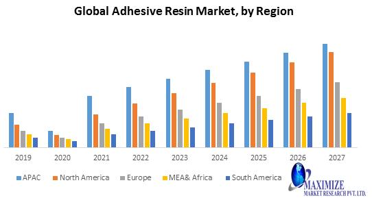 Global Adhesive Resin Market
