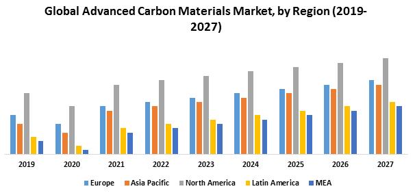 Global Advanced Carbon Materials Market