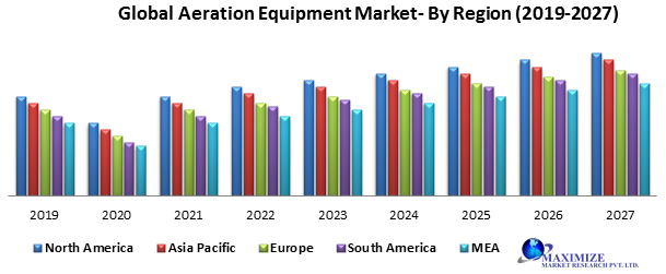 Global Aeration Equipment Market