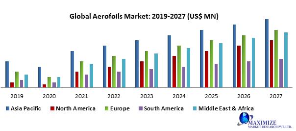 Global Aerofoils Market