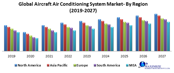 Global Aircraft Air Conditioning System Market