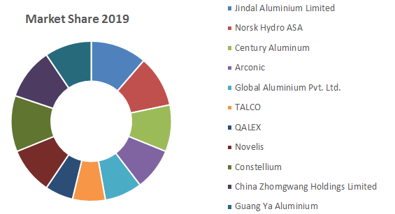 Global Aluminum Extrusion Market1
