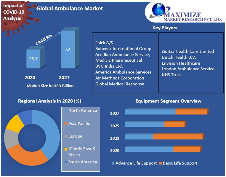 Global Ambulance Market