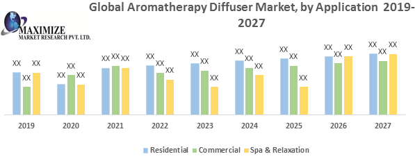 Global Aromatherapy Diffuser Market