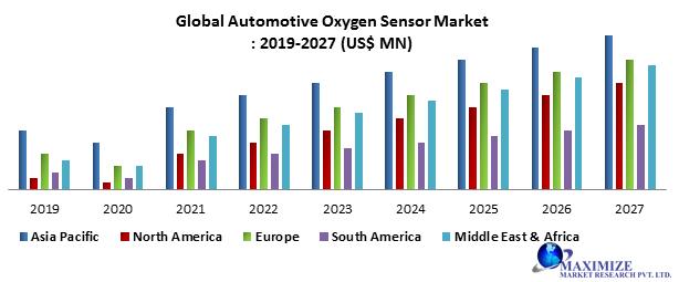 Global Automotive Oxygen Sensor Market