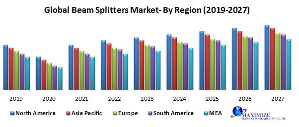 Global Beam Splitter Market