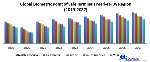 Global Biometric Point of Sale Terminals Market