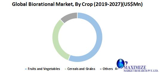 Global Biorational Market