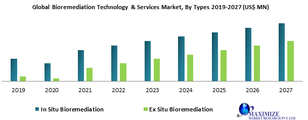 Global Bioremediation Technology & Services Market