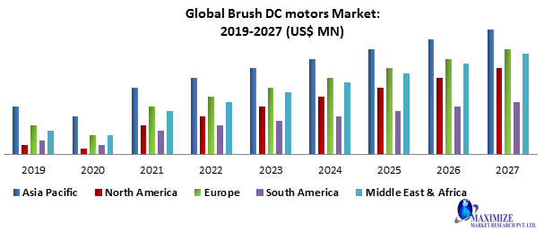 Global Brush DC motors Market