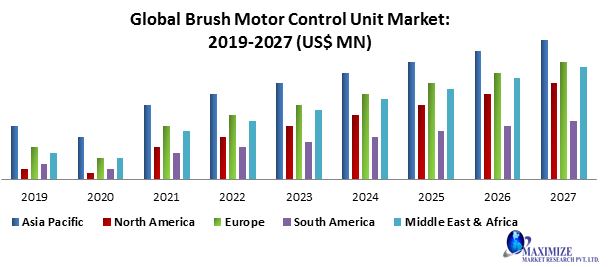 Global Brush Motor Control Unit Market