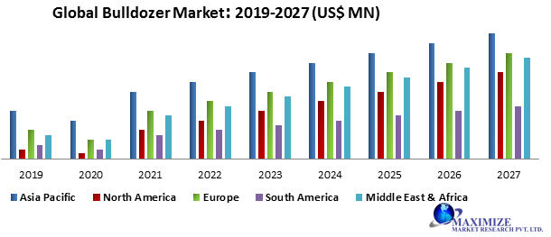 Global Bulldozer Market