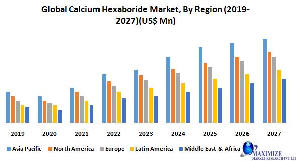 Global Calcium Hexaboride Market