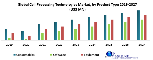 Global Cell Processing Technologies Market