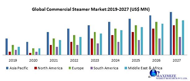 Global Commercial Steamer Market