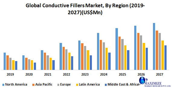 Global Conductive Fillers Market