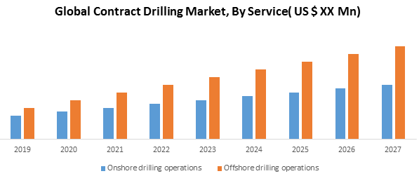 Global Contract Drilling Market