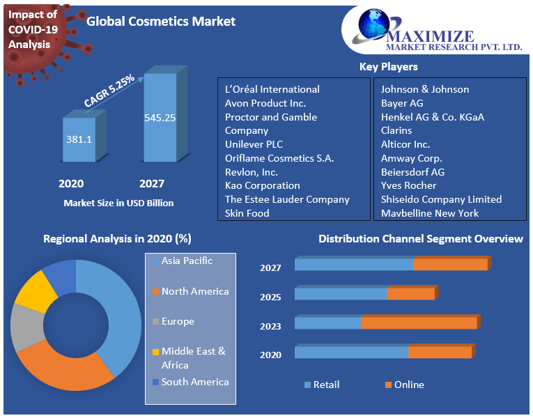 Global Cosmetics Market