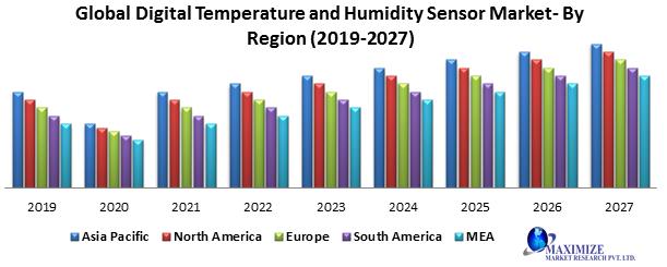 Global Digital Temperature and Humidity Sensor Market