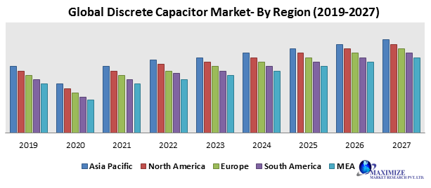 Global Discrete Capacitor Market