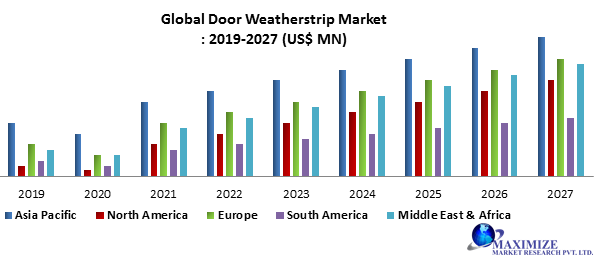 Global Door Weather-strip Market