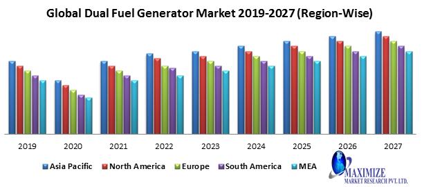 Global Dual Fuel Generator Market