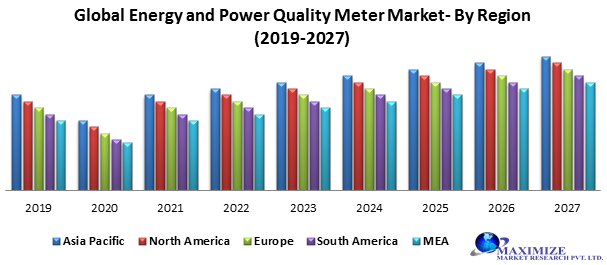 Global Energy and Power Quality Meters Market