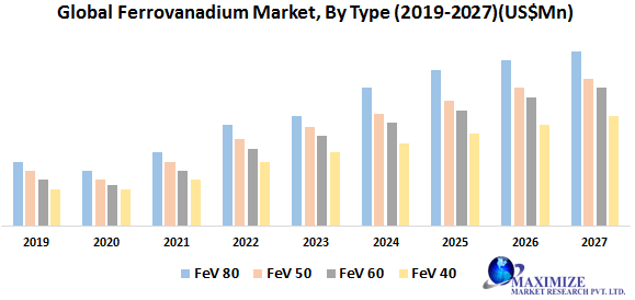 Global Ferrovanadium Market