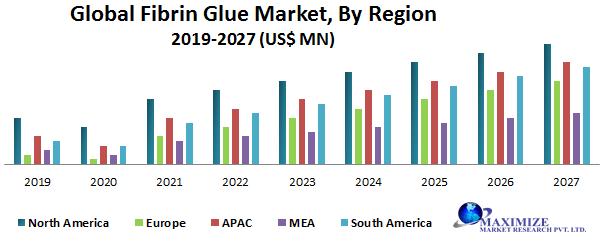 Global Fibrin Glue Market