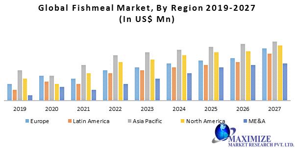 Global Fishmeal Market