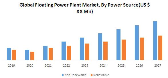 Global Floating Power Plant Market