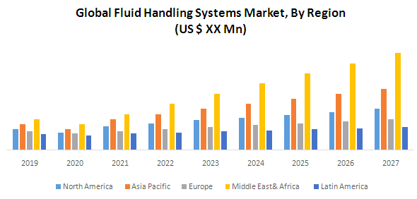 Global Fluid Handling Systems Market