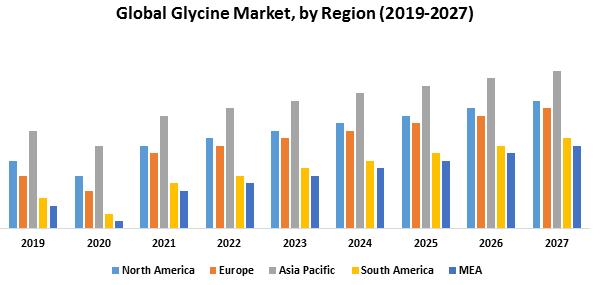 Global Glycine Market