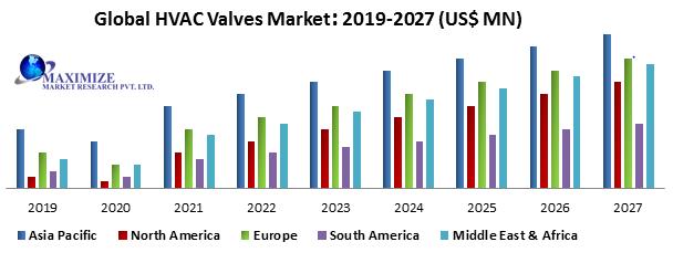 Global HVAC Valves Market