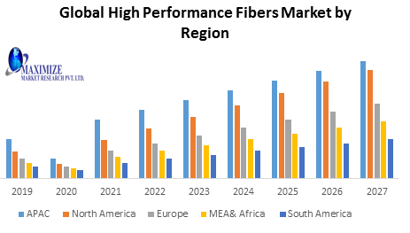 Global High Performance Fiber Market