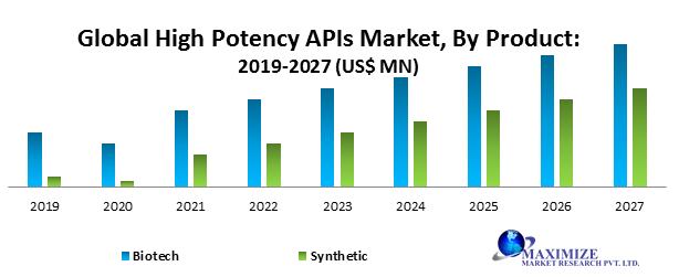 Global High Potency APIs Market