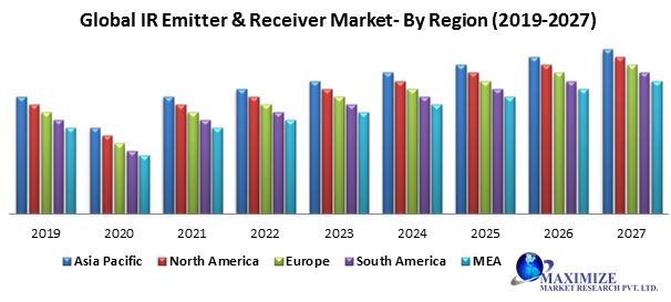 Global IR Emitter & Receiver Market
