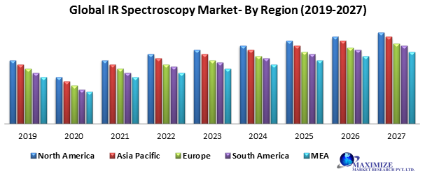 Global IR Spectroscopy Market