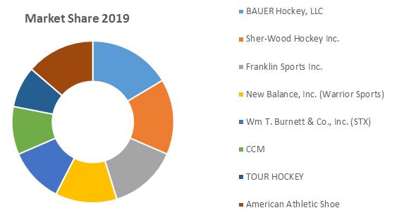 Global Ice Hockey Equipment Market1